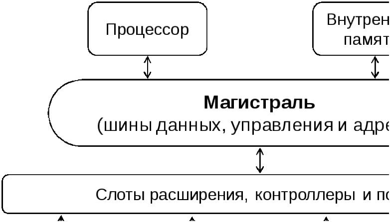 Реферат магистрально модульный принцип построения компьютера 5426