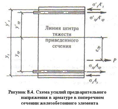 Напряжения бетоне бетон хакасия