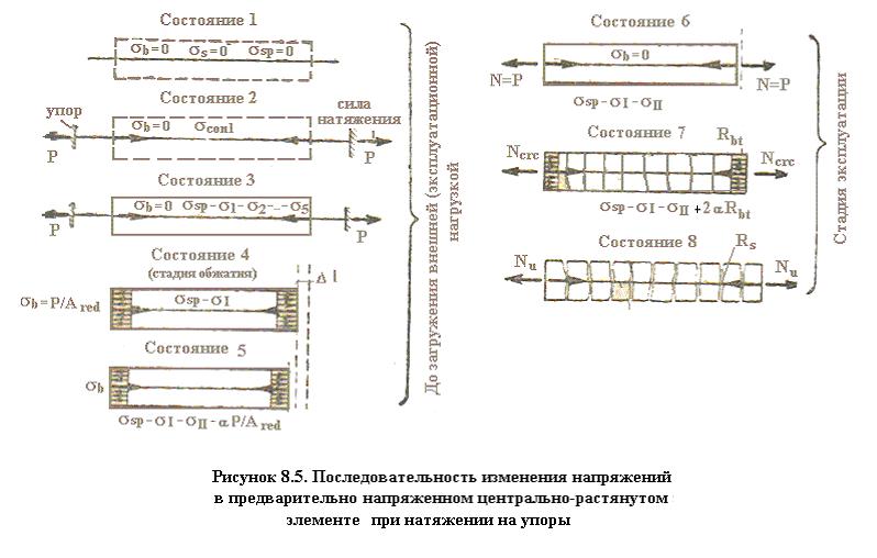 Усилие обжатия бетона завод бетон в иркутске