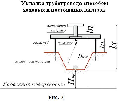 Способы и правила укладки подземных газопроводов