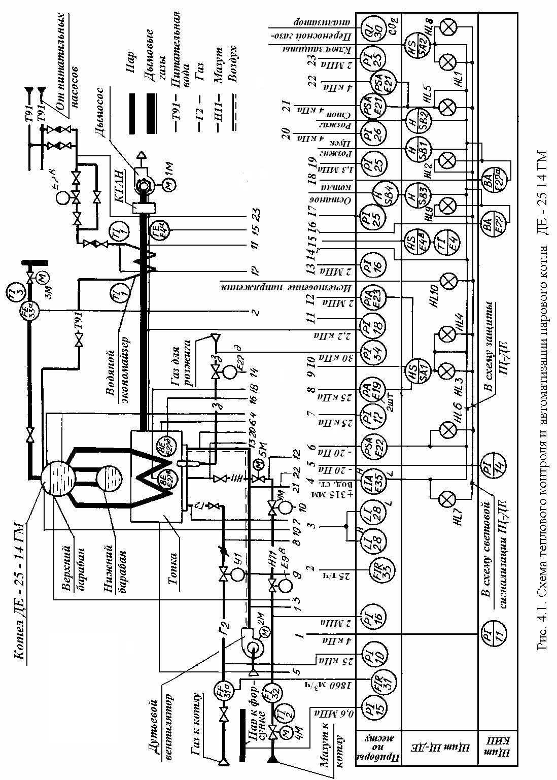 Автоматизация котельных установок реферат 4161