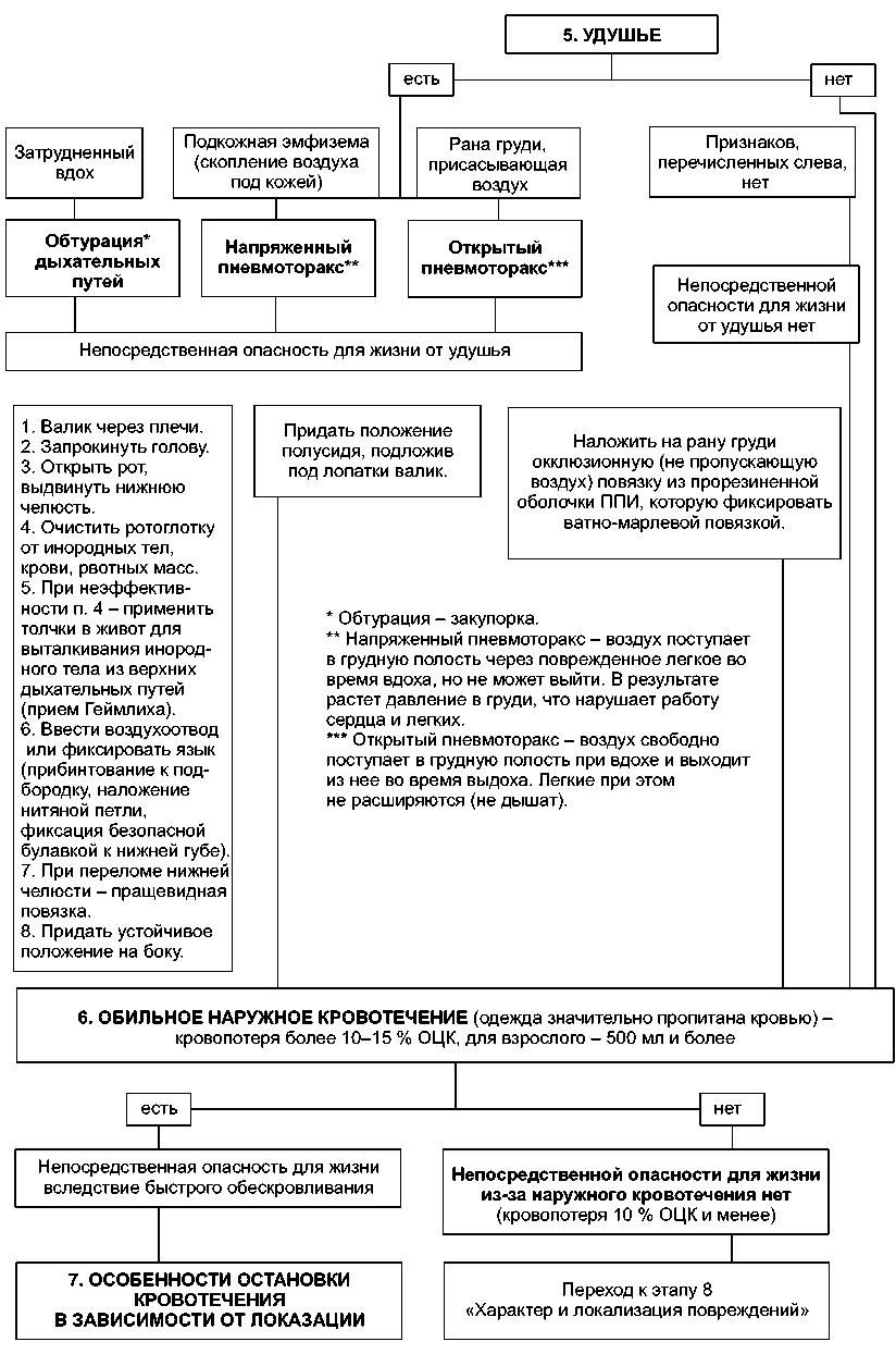 Первая помощь при отравлении различных типов