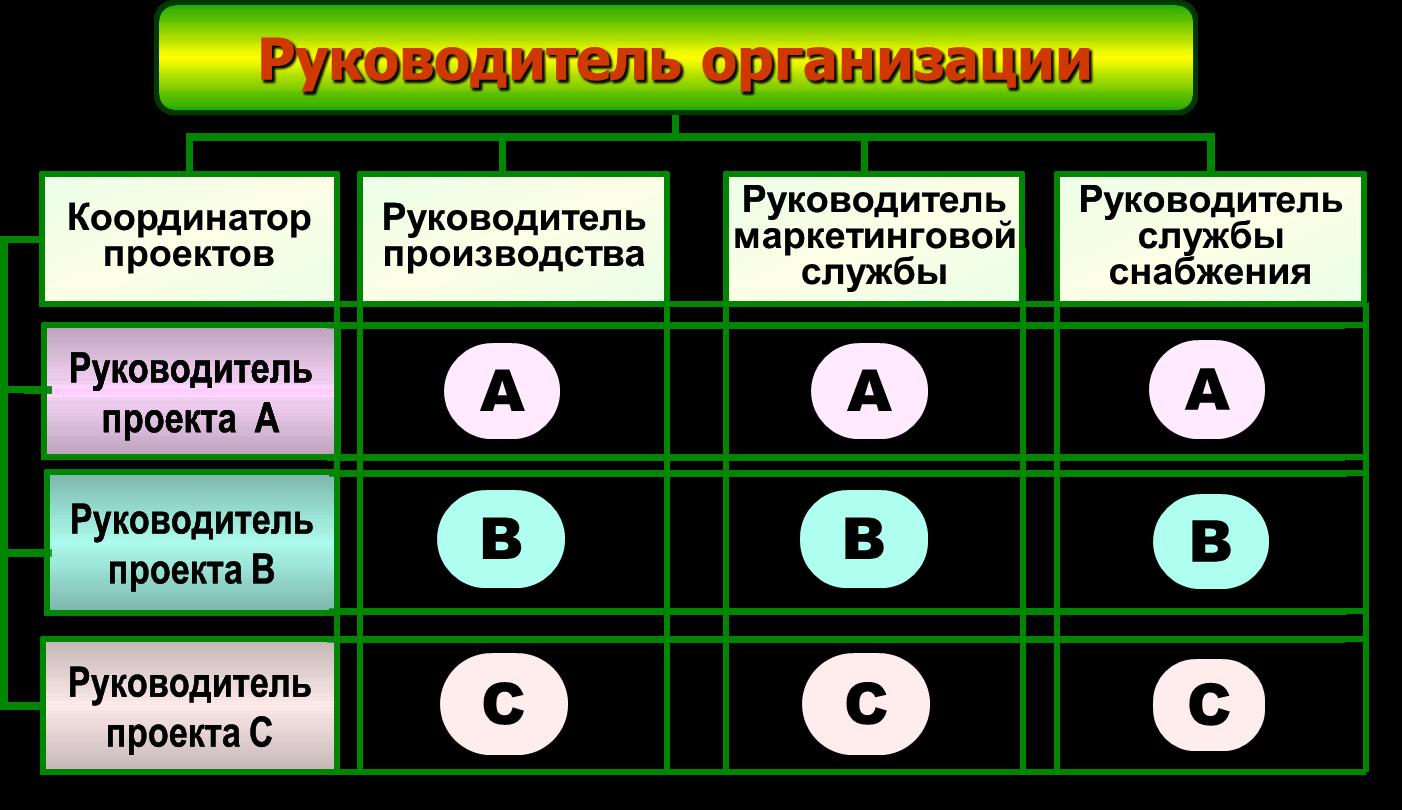 Матричная система управления схема преимущества и недостатки