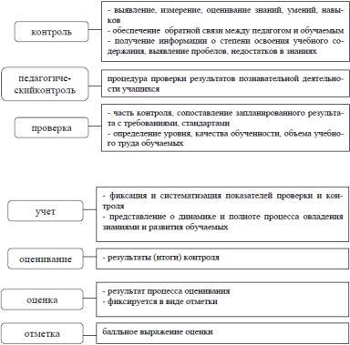 Образование как педагогический процесс реферат 6390