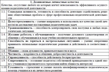Профессионально личностные качества педагога эссе 7569