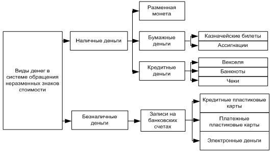 Эволюция форм и видов денег эссе 1509