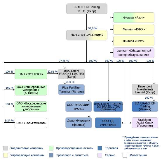 Содержание  1 Структура подразделения