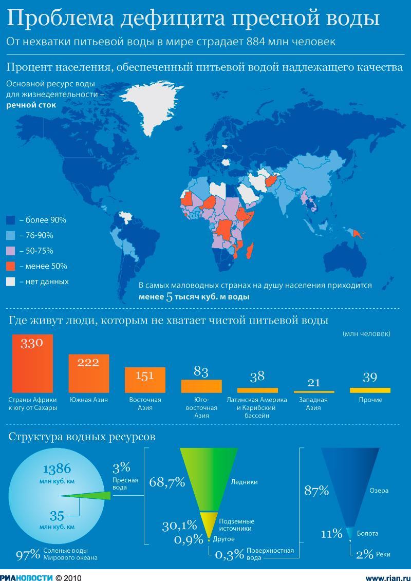 Реферат проблемы пресной воды на земле 234