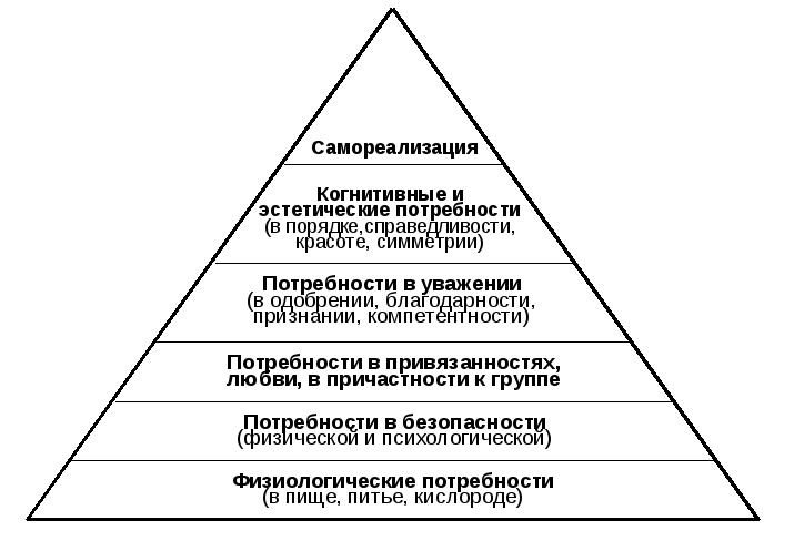 Реферат на тему пирамида потребностей маслоу 6130