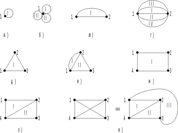 4.2. Характеристики графов