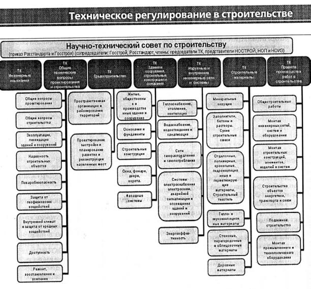 Правила применения технических регламентов