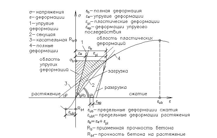 диаграмма разрушения бетона