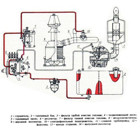 Реферат система питания дизельного двигателя 6807