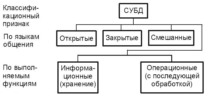 411структура данных