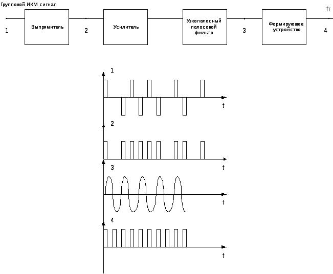 Выделители тактовой частоты 7