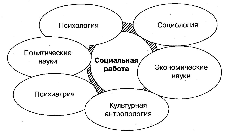 методы социальной работы курсовая работа