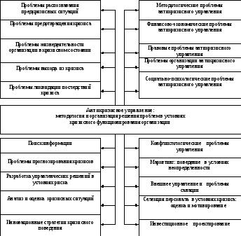 Антикризисное управление цели и содержание Правовые основы  Проблематика антикризисного управления