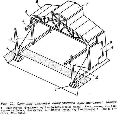 Железобетонные каркасы в промзданиях лоток жби 400х400