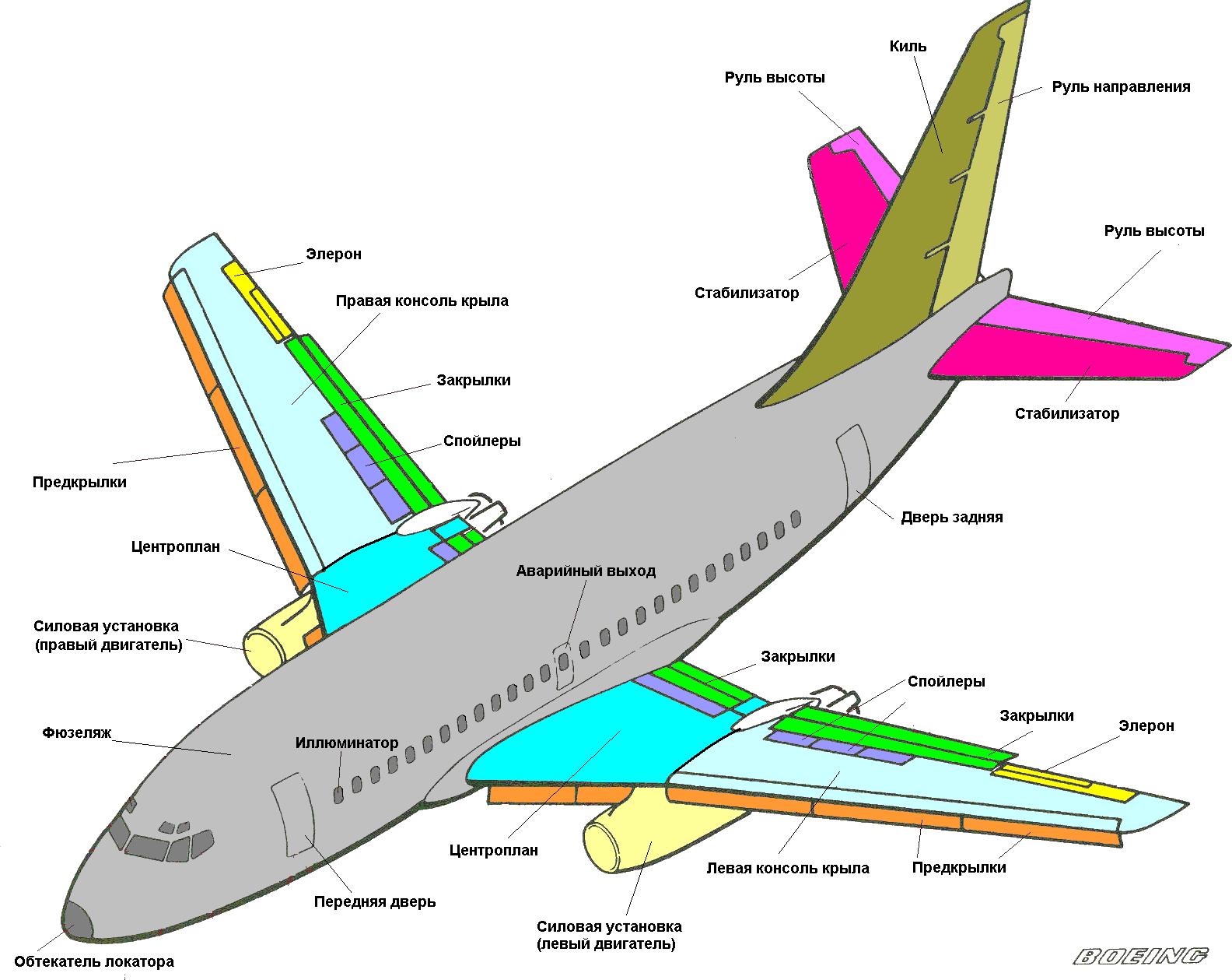 Аэродинамическая схема самолета крыло