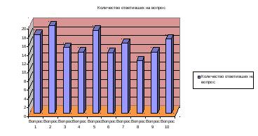 Примеры тестов контроля знаний и умений Заключение