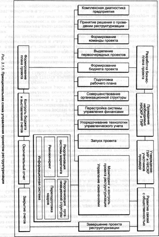 программы по реструктуризации задолженности
