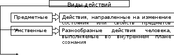 Структура деятельности