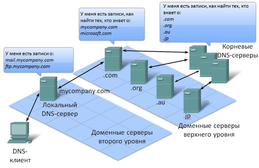Реферат доменная система имен 9821