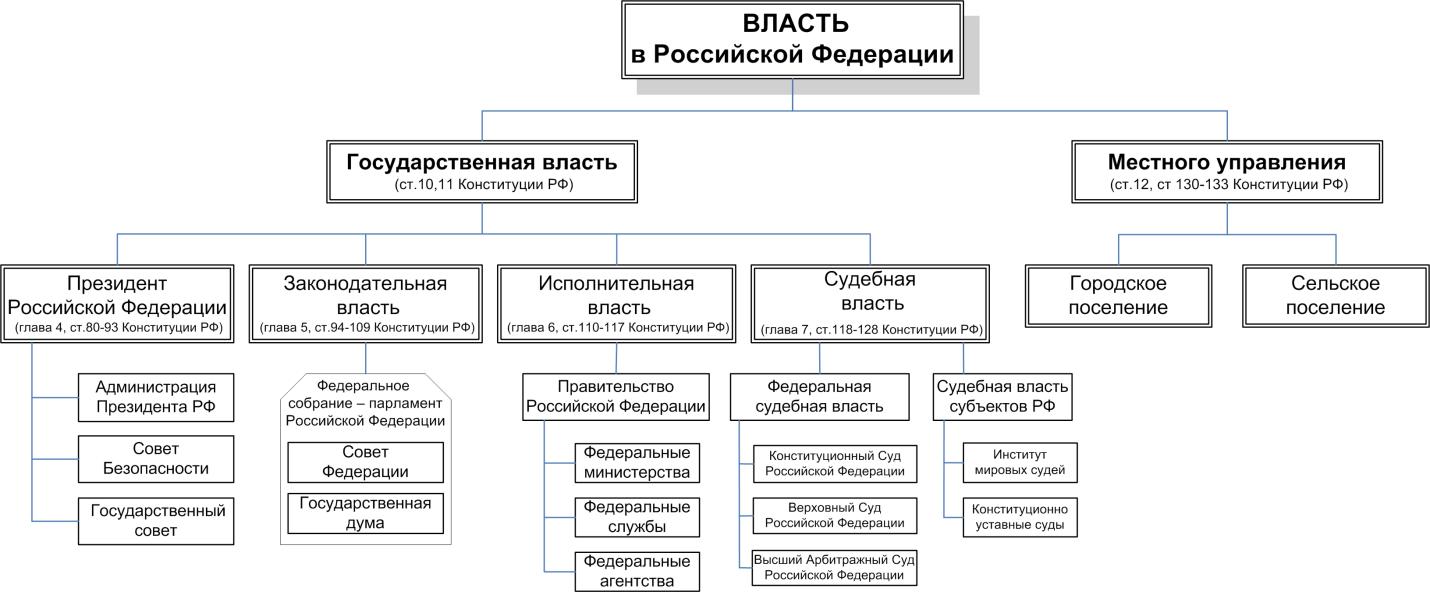 Система органов исполнительной власти в рф схема