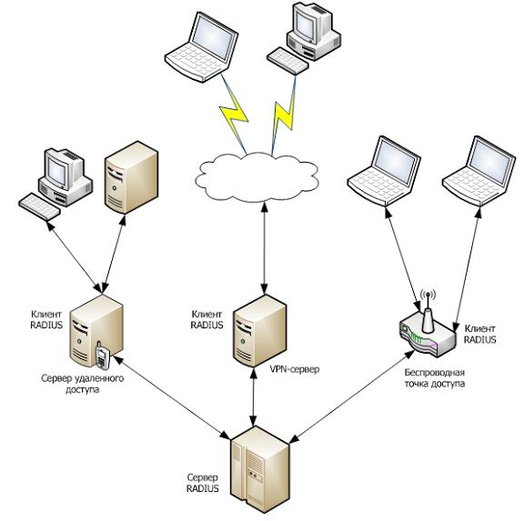 Access vpn server, ipig secure access vpn server 206 beta download