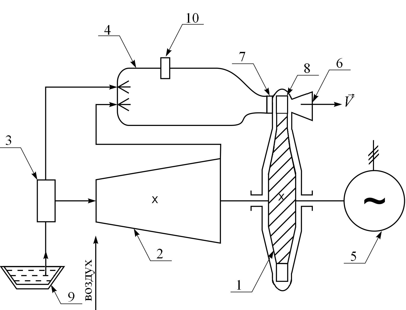Принципиальной схемы парогазовой установки
