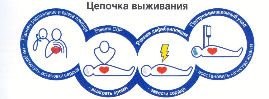 Картинки по запросу сердечно легочная реанимация логотип