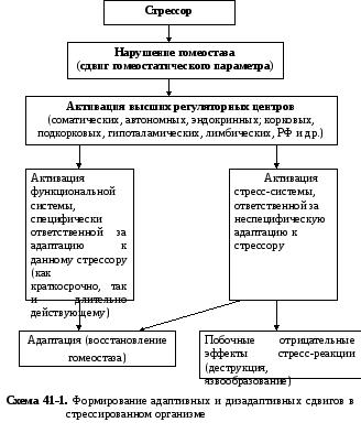 Защитно-приспособительные реакции организма - биология