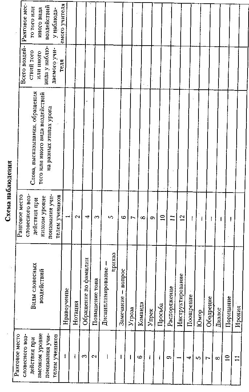 Схема наблюдения за домом