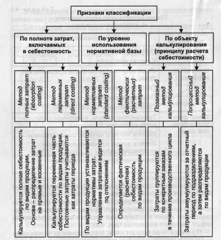 шпаргалка затраты классификация, методы и организация, калькулирование себестоимости