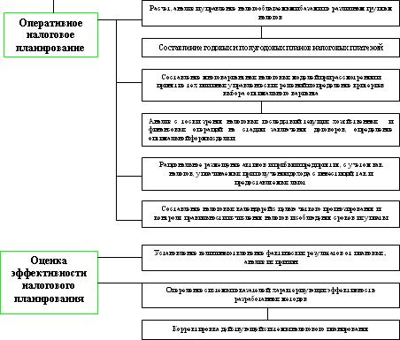 Принципы и стадии налогового планирования реферат 8371