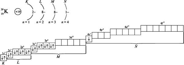 Схема распределения электронов по орбиталям