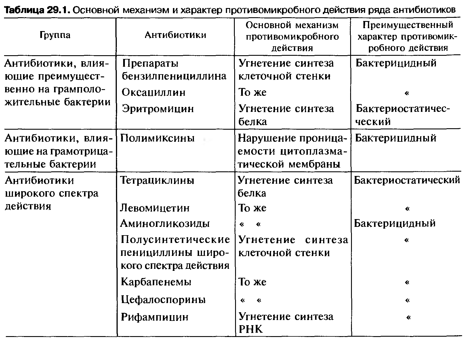 Антибиотики тетрациклинового ряда реферат 8306