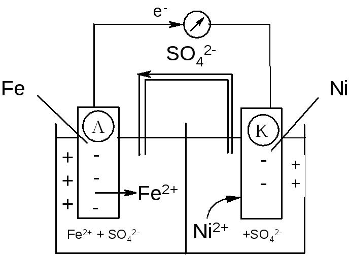 Составить схему гальванического элемента состоящего из