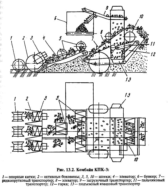 Картофелеуборочный комбайн с элеватором конвейеры подвесной