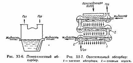 Абсорберы графитовые кожухотрубчатые Ноябрьск теплообменник для печей harvia legend