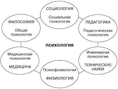 Связь психологии с другими науками доклад 4307