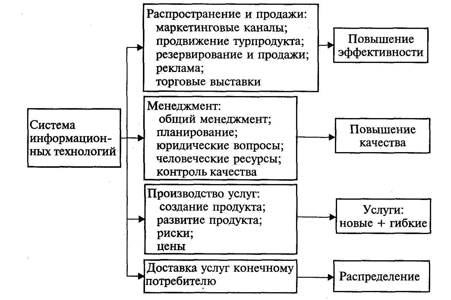 Дать описание сегментации рынка комплекса услуг санаториев