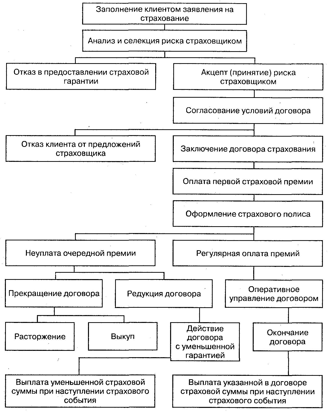 методические рекомендации по заключению договоров страхования