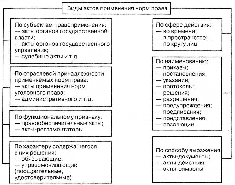 акты толкования норма права понятие и виды шпаргалка