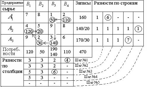 Решение транспортной задачи методом фогеля задачи по физике решение задачи на термодинамику
