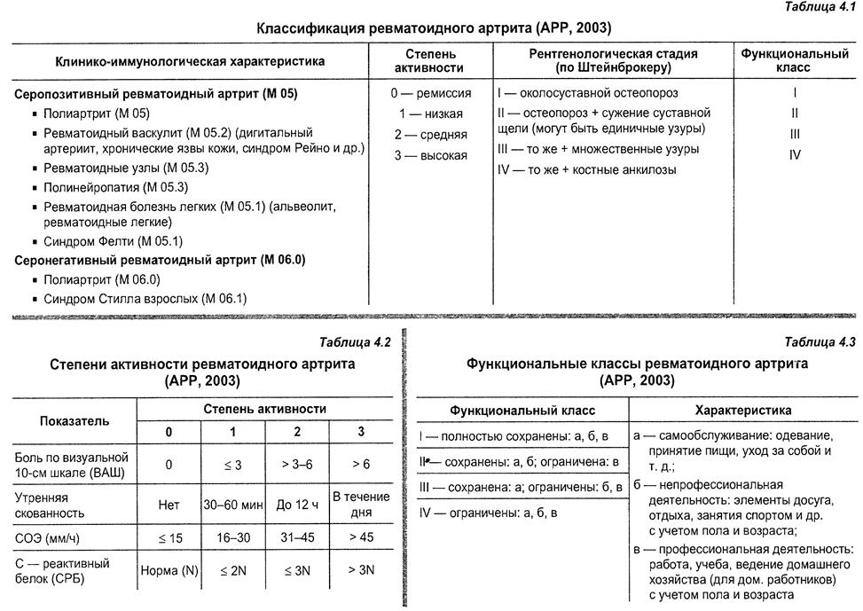 Классификация артроза по келлгрену - диагностика, профилактика, расшифровка, средства