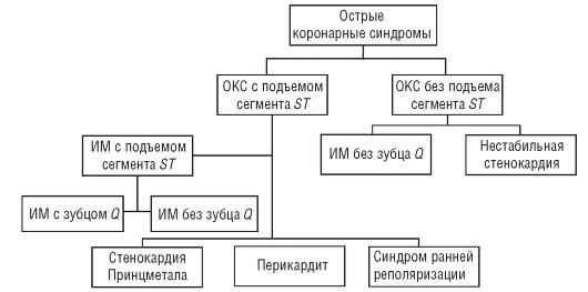 Реферат окс с подъемом st 8876