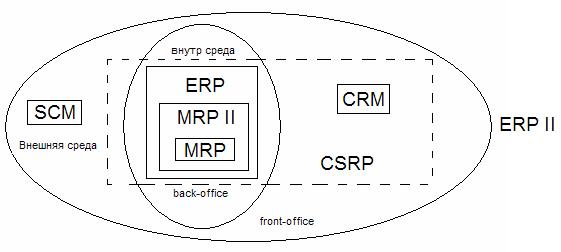 Crm и csrp системы самые известные crm системы
