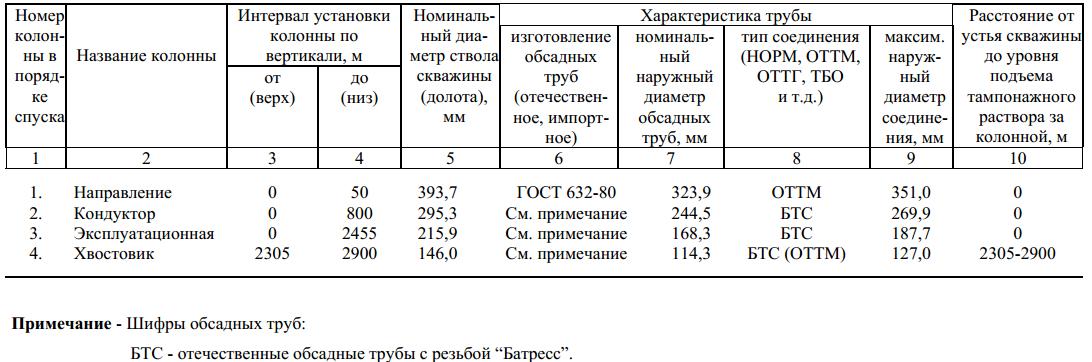 Отчет по практике нгду комсомольскнефть 9628