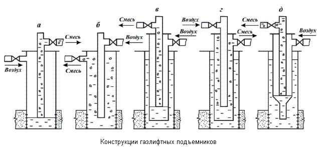 виды и условия фонтанирования скважин